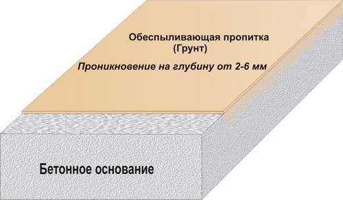 Обеспыливающая пропитка для бетона.