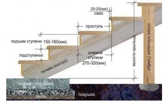 Пропорции составляющих бетона для возведения 83