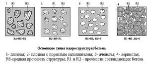 Виды бетона по назначению, плотности, подвижности и вяжущему веществу