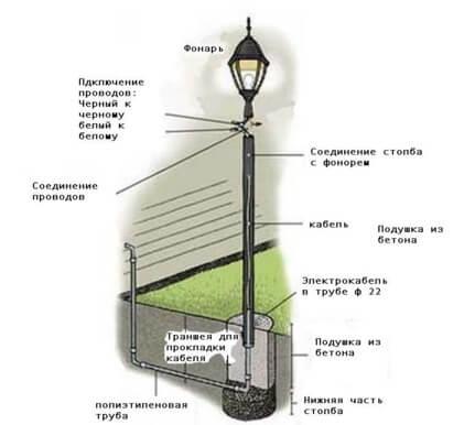 установка светильника на столб