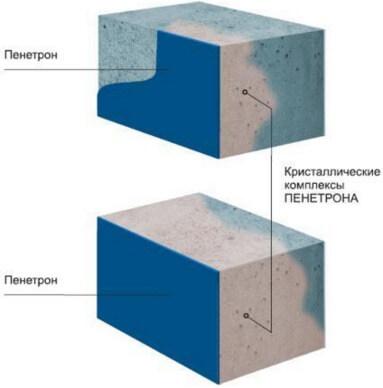 Пенетрон гидроизоляция стен квартиры видео полиуретановый руль с лепестками управления переключением передач