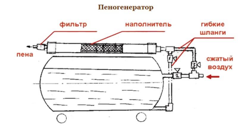 Как самому сделать пеногенератор для мойки