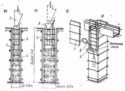 Опорные колонны железобетонные своими руками 87