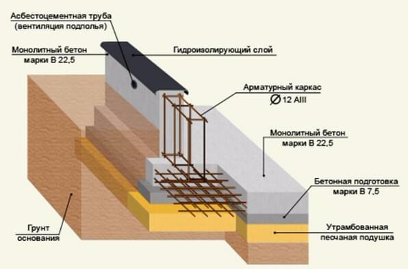 Monolitické železobetónové steny
