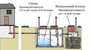 Устройство септика из бетонных колец схема