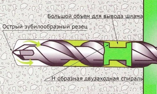 Ударний дриль для бетону
