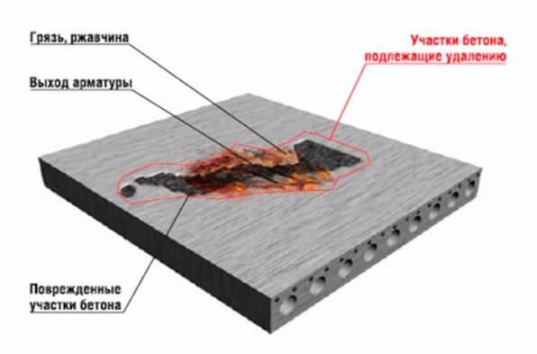 Электроизолирующие материалы для рабочих площадок обслуживания печей