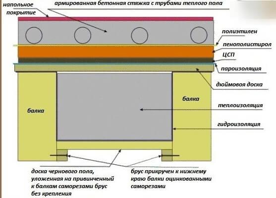 Как сделать полы с бетонным основанием 923