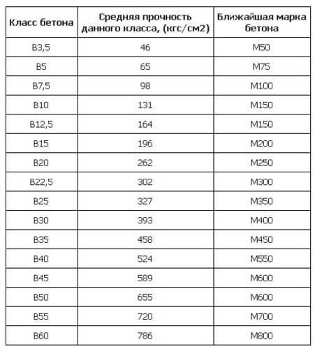 Отличия марок бетона реферат на тему свойства бетонной смеси
