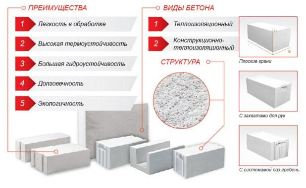 Бетоны автоклавные заливка бетона нормы
