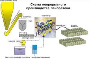 Бизнес план производства пенобетона
