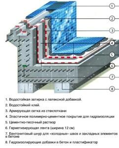 Как правильно сделать бассейн из бетона