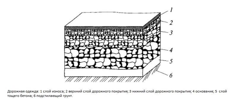 Укладка тощего бетона рецепты бетона