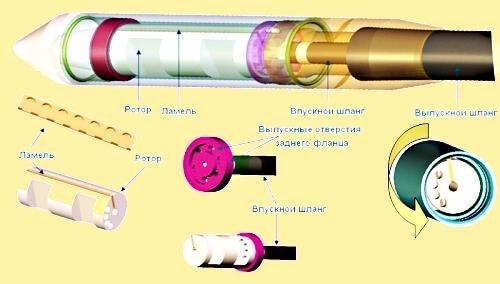 Самодельный глубинный вибратор для бетона