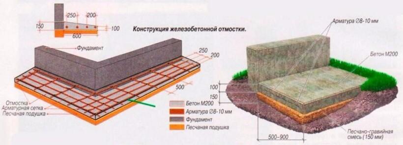 залитие отмостки бетоном