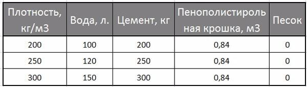 Пропорции полистирола бетона септик бетон москва