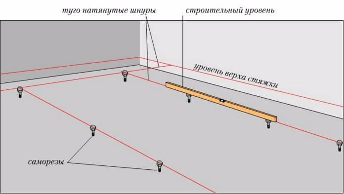 Как сделать бетонный пол своими руками в частном доме по шагам