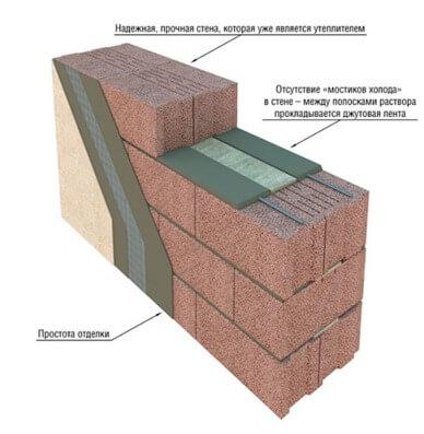 Керамзитобетон несущие стены стол бетон круглый