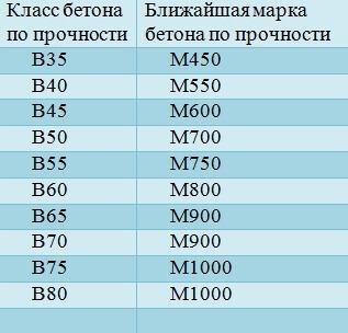 Бетон класса в40 бетон стайл