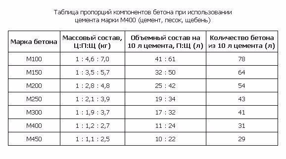 Рассчитать пропорции бетонной смеси производитель бетона екатеринбург