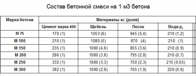 Стоимость бетона куб фибробетон минусы