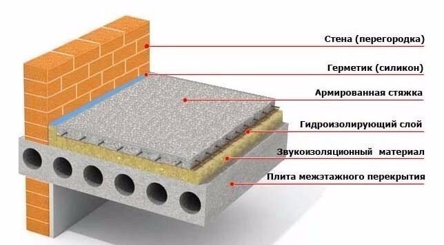 перекрытие этажа бетоном