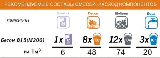 состав керамзитобетона 1м3