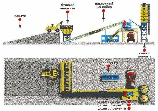 завод бетона бизнес