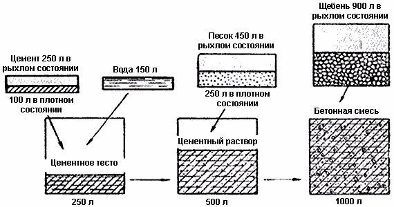Сколько нужно бетонной смеси пуццоланового бетона