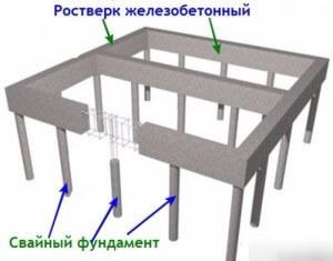 Заливка столбиков для фундамента