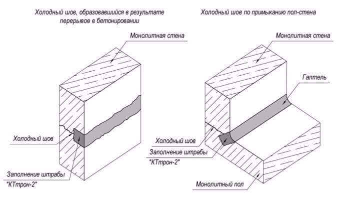 Холодный стык бетона сверло по бетону 10 мм купить