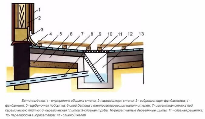 Как залить бетонный пол в бане