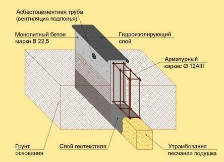 Сульфатостойкий бетон это виды бетона и их применение таблица и их картины