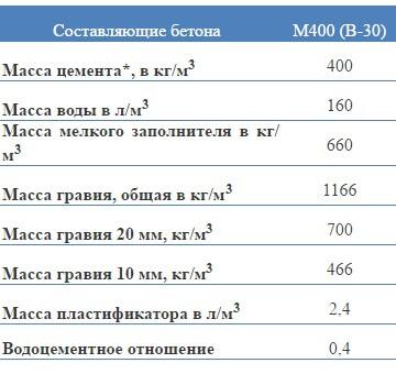 портландцемент вес 1 м3