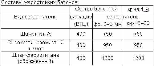 Температурная стойкость бетона монолитный бетон стоимость