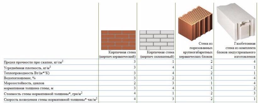 Стоимость кирпича газоблока керамзитобетон пенобетон бетон цемент презентация