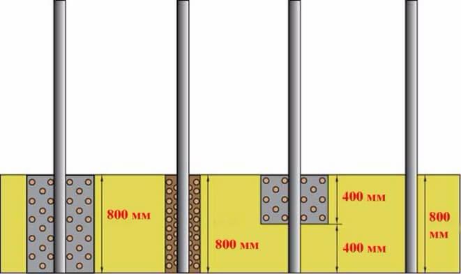 Как забить столбы для забора – установка и копер для правильного забивания