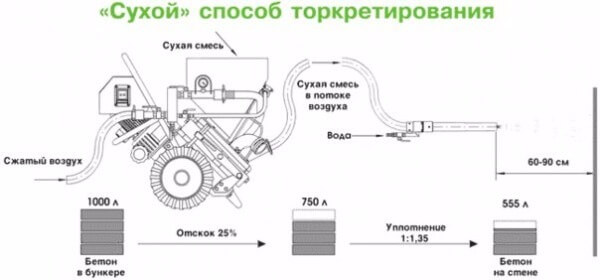 Цементный раствор для торкретирования цена на цемент в леруа мерлен в москве