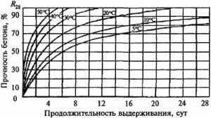 Состав и пропорции бетона для фундамента
