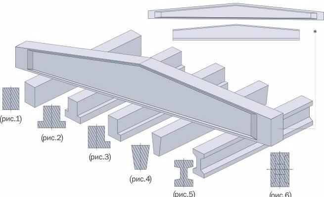 балки для бетона