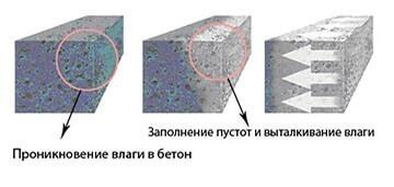 Водостойкий бетон состав пигмент порошок для бетона купить